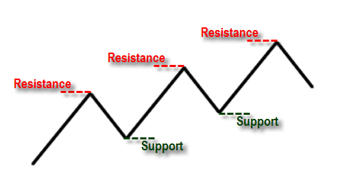 Support Resistance